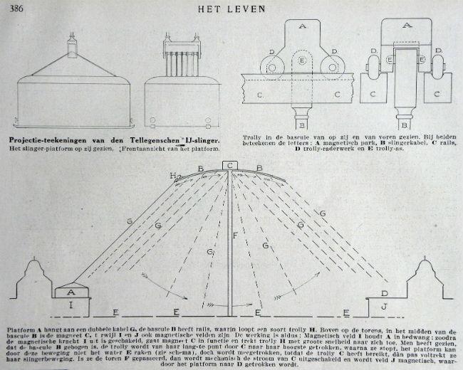 Projectietekening IJ-slinger